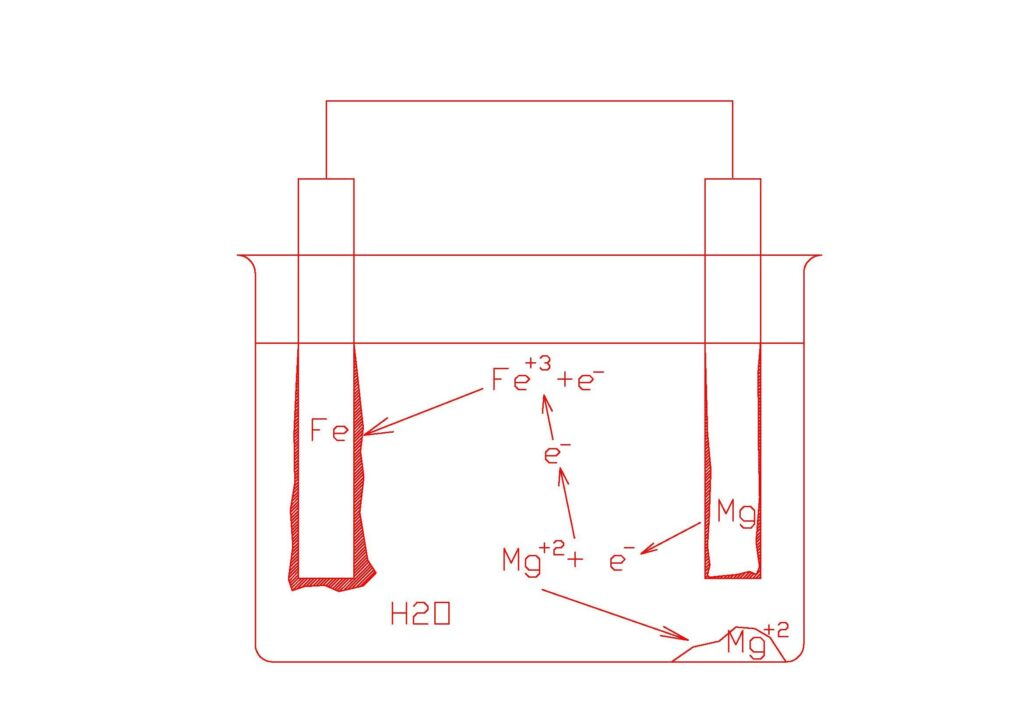 Mecanismo protección catódica ánodos de magnesio